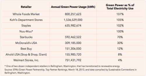walmart-clean-energy-chart