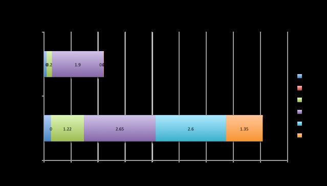 Post-sort waste audit data F14 graph 1