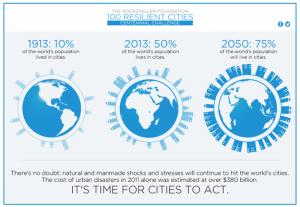 100-Resilient-Cities-Centennial-Challenge