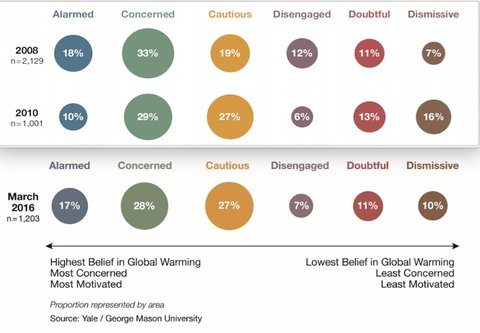 US climate change poll 2016July NYTimes